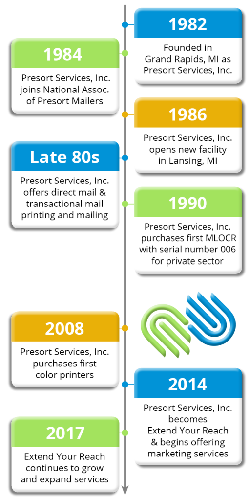 History of Extend Your Reach