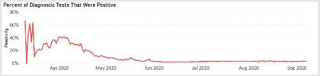 Positivity Rate chart for Michigan Coronavirus 2020