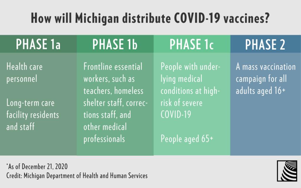 COVID vaccine distribution chart